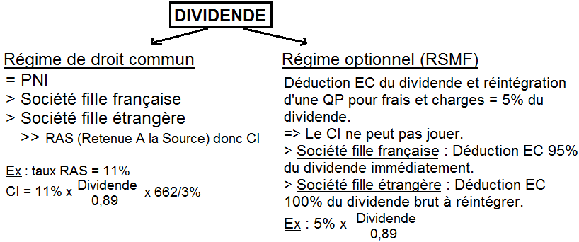 Traitement du dividende