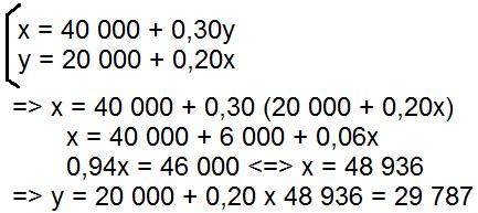 Résolution de l'équation