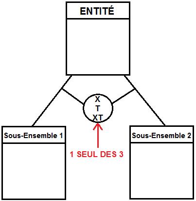 Les contraintes spécifiques inter-relations (X, T, XT)