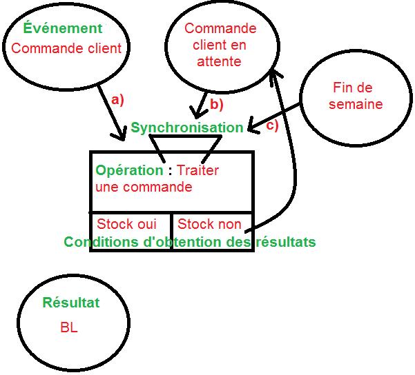 MCT (Modèle Conceptuel des Trainements)