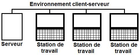 Environnement client-serveur