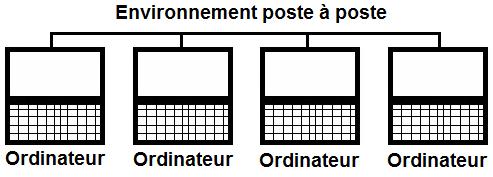 Environnement poste à poste